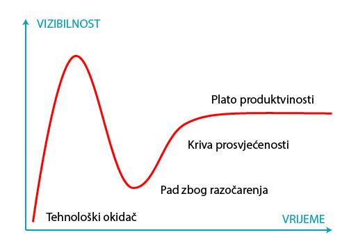 Krivulja prihvatanja nove tehnologije