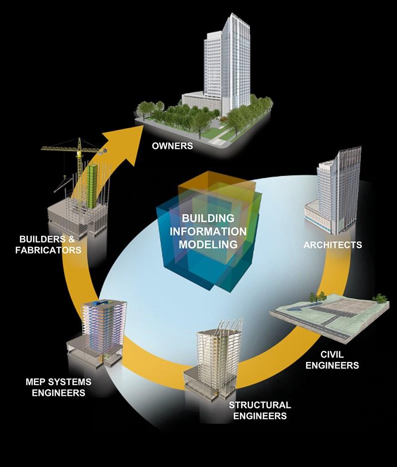 izvor: http://www.wachal.cz/bim-building-information-modeling.html#prettyPhoto