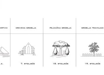 Evolucija groblja – ilustracija: Ajla Čavkić